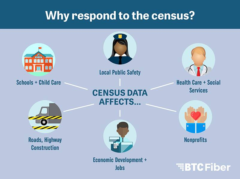 Here are six reasons to spend six minutes taking the census. Let's all do our pa